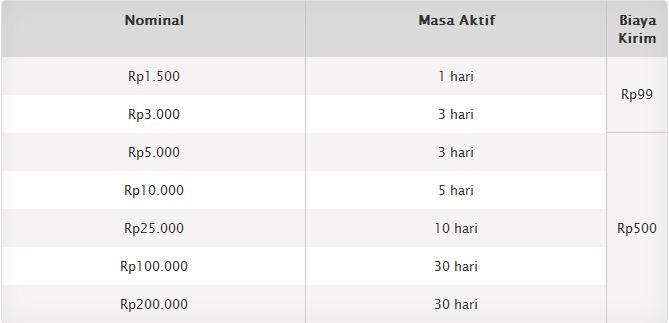 Cara Transfer Pulsa XL - Loving Indonesia